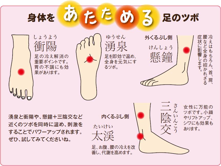 身体をあたtめる足のツボの絵