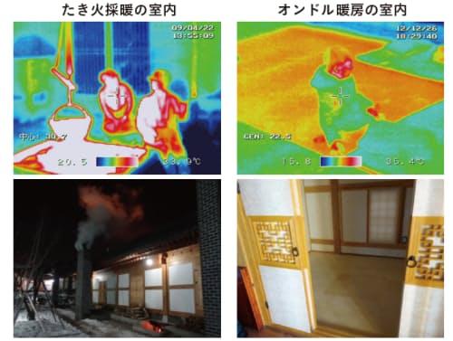 暖房の歴史