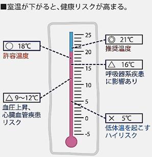 練馬区の健康リスク温度計