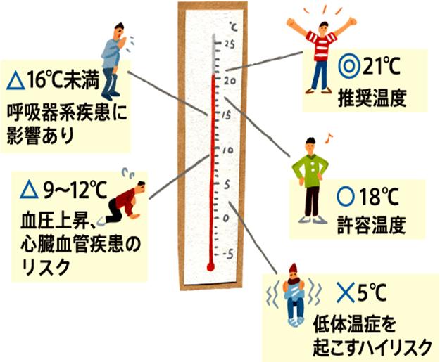 練馬区の健康温度計