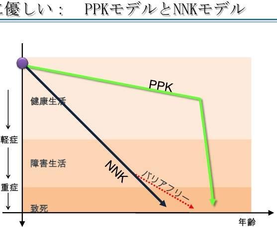 健康寿命 PPK