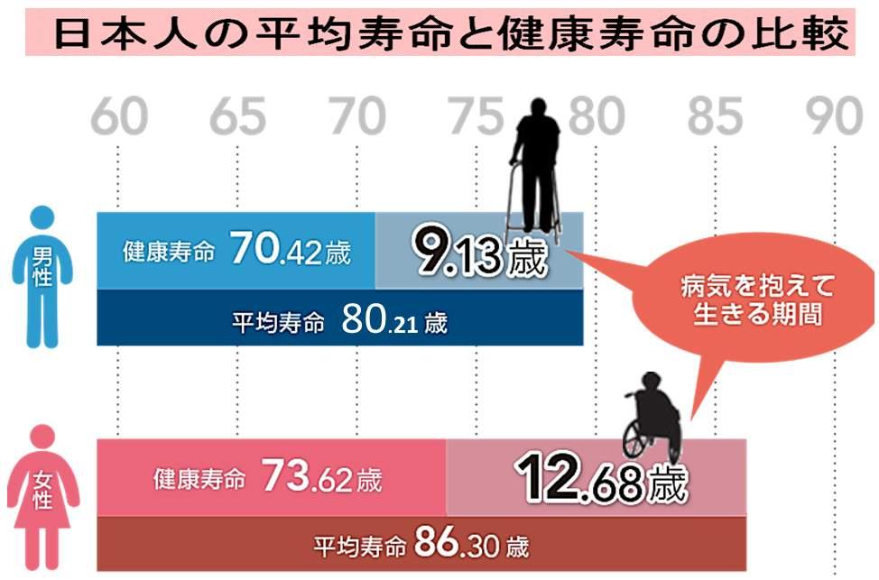 日本人の健康寿命