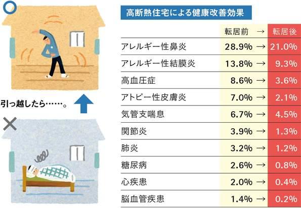 高断熱住宅による健康改善