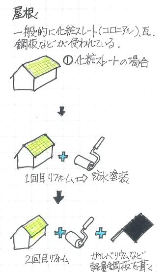 練馬の屋根