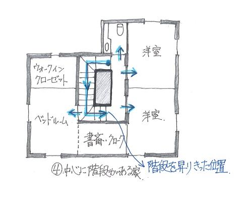 中心階段の家