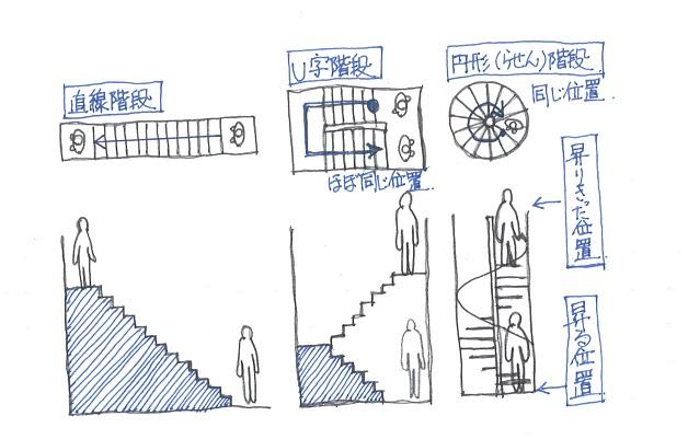 階段の登りきった位置