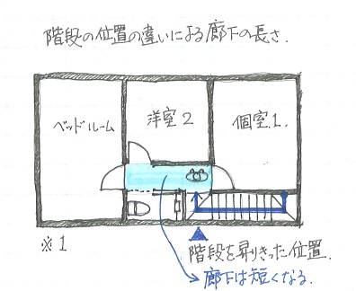 中心昇り口の家