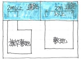 敷地と道路