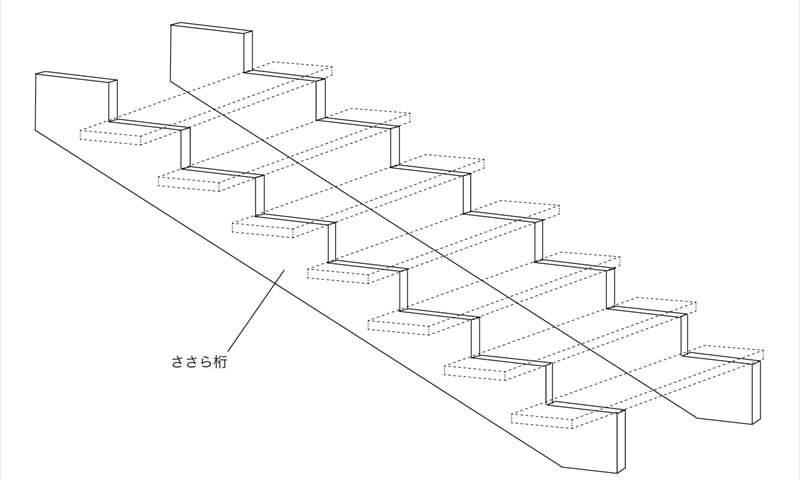 シースルー階段構造