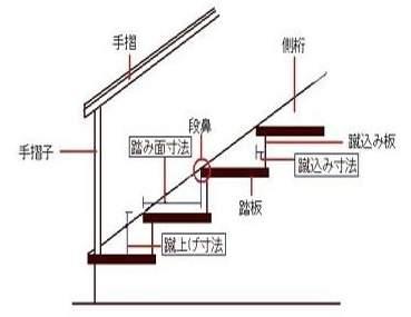 階段の構造を知る