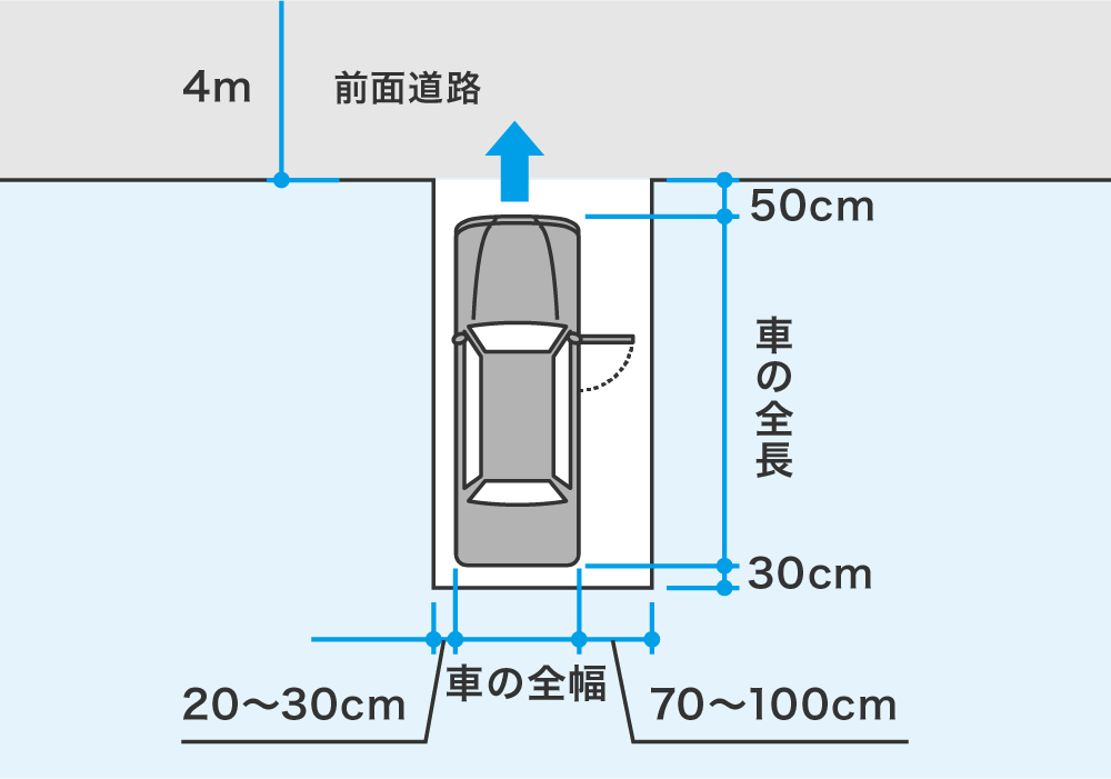 車庫のサイズ
