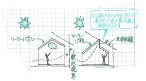 ソーラーパネルを載せる屋根