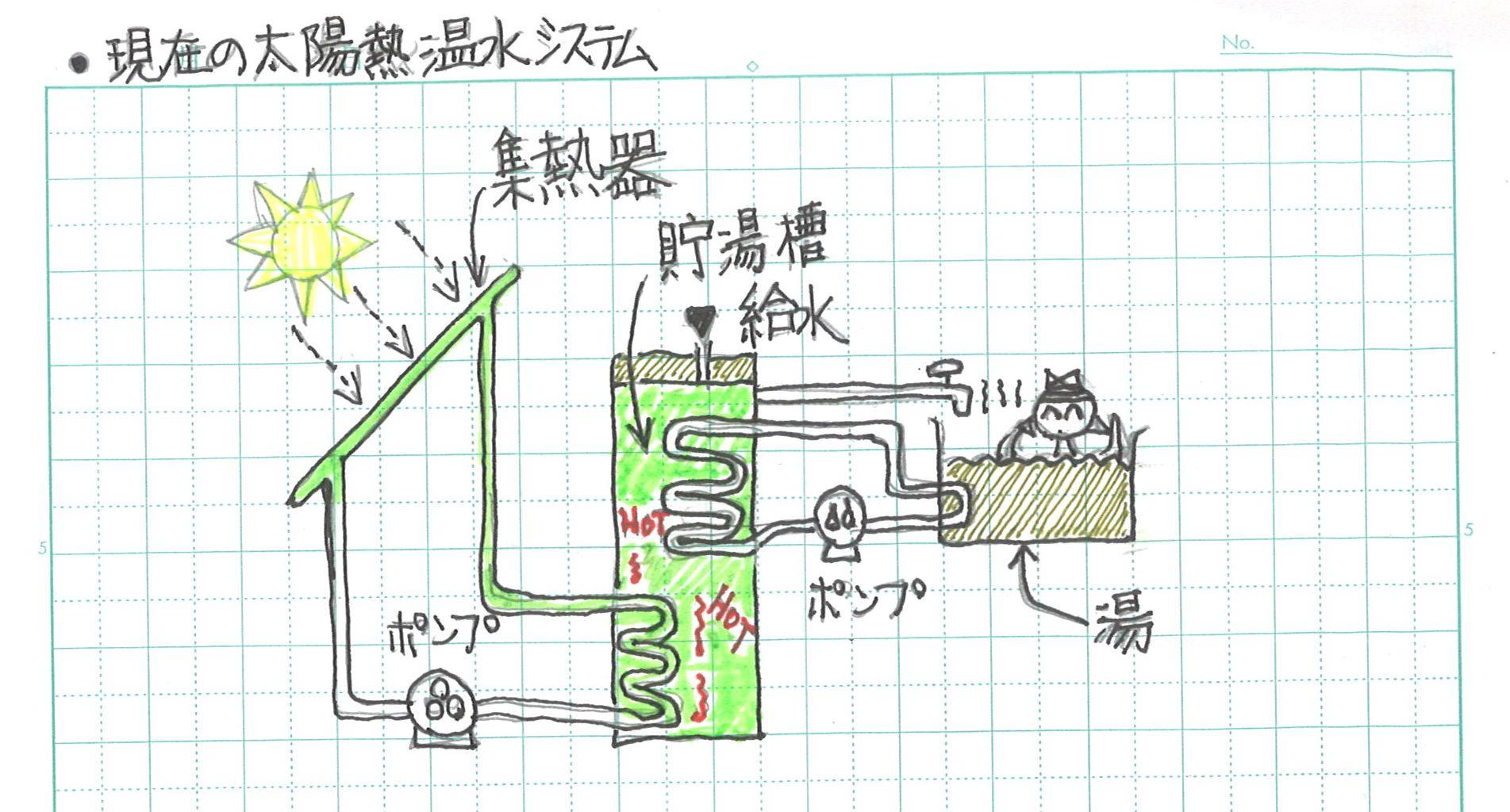 新しい太陽熱温水システム