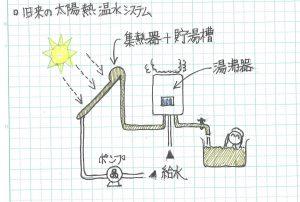 古い太陽熱温水システム