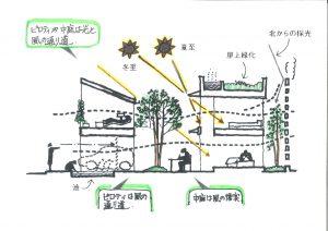 自然の風が流れる家