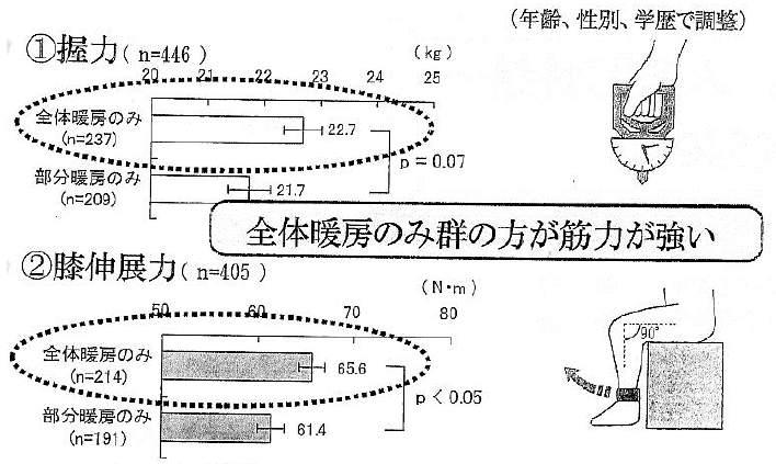 暖房の違いによる筋力の比較