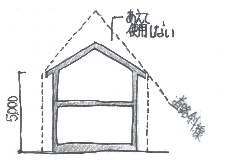 屋根の形状を整える