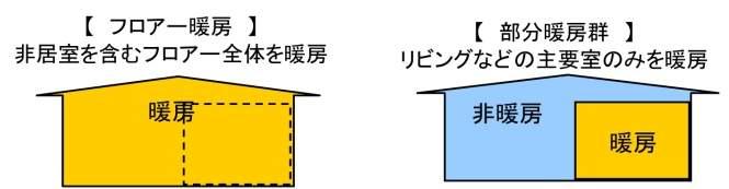暖房方式の比較