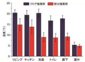暖房方式比較グラフ