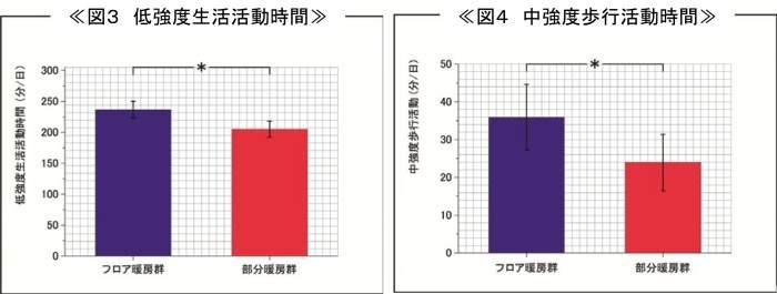 生活活動時間比較グラフ