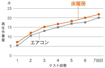 暖房の違いによる比較