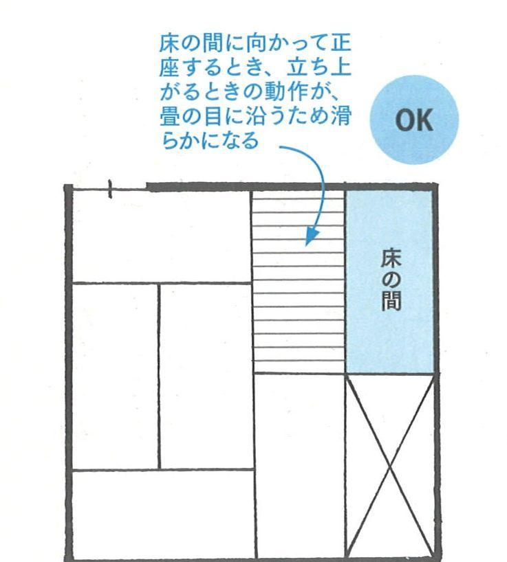 和室には畳の敷き方があります