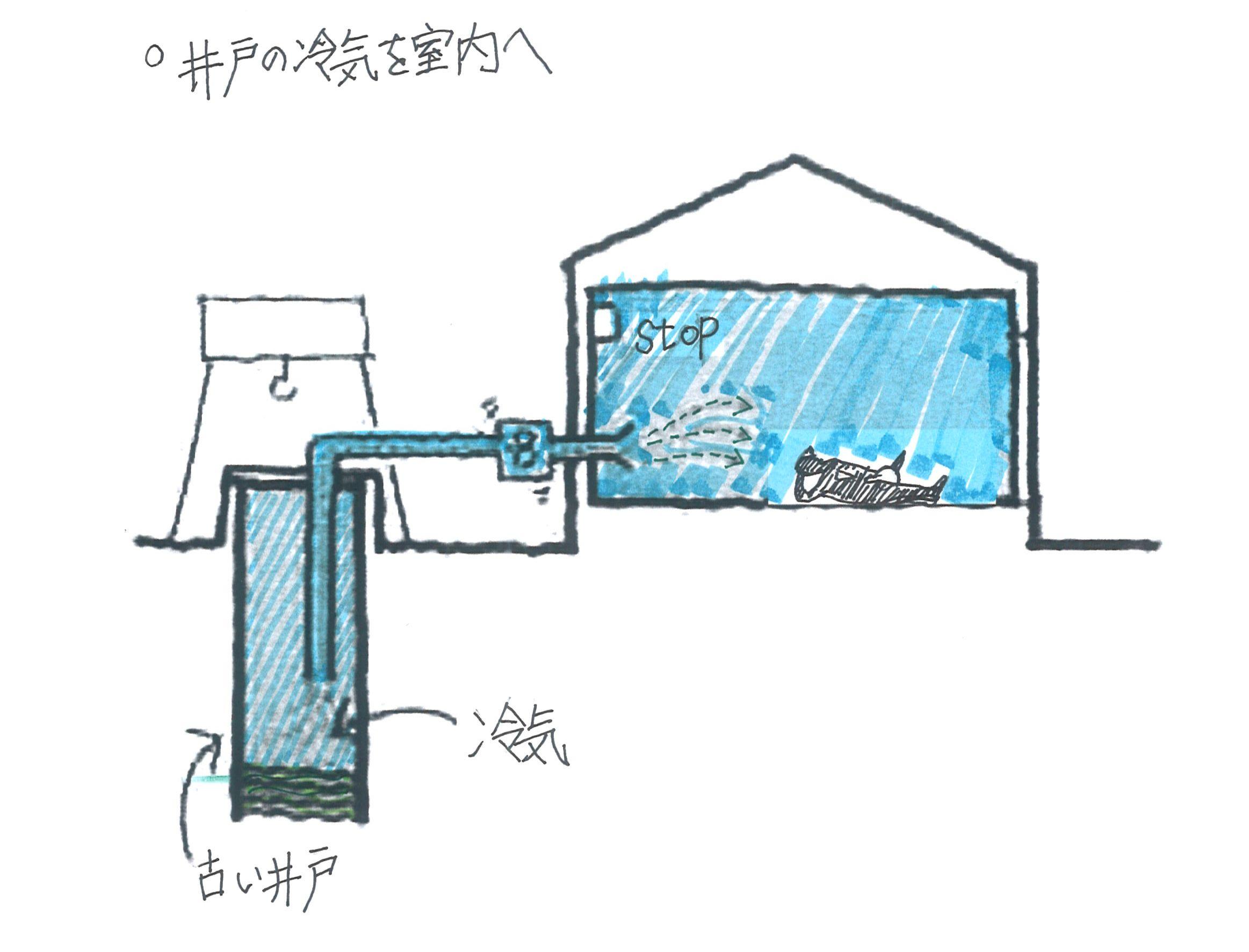 井戸の冷気利用