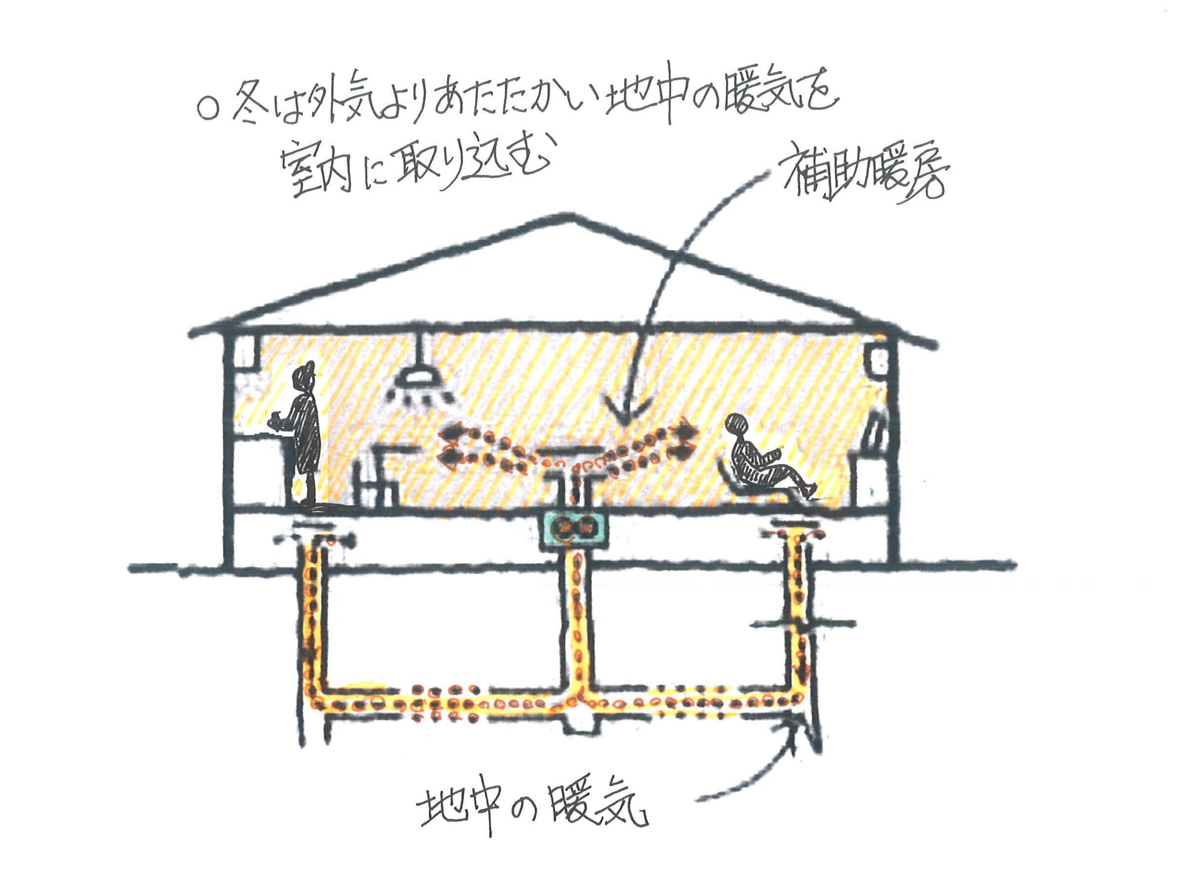 床下の暖気利用