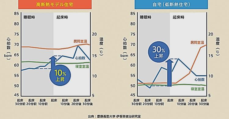 低高断熱住宅比較
