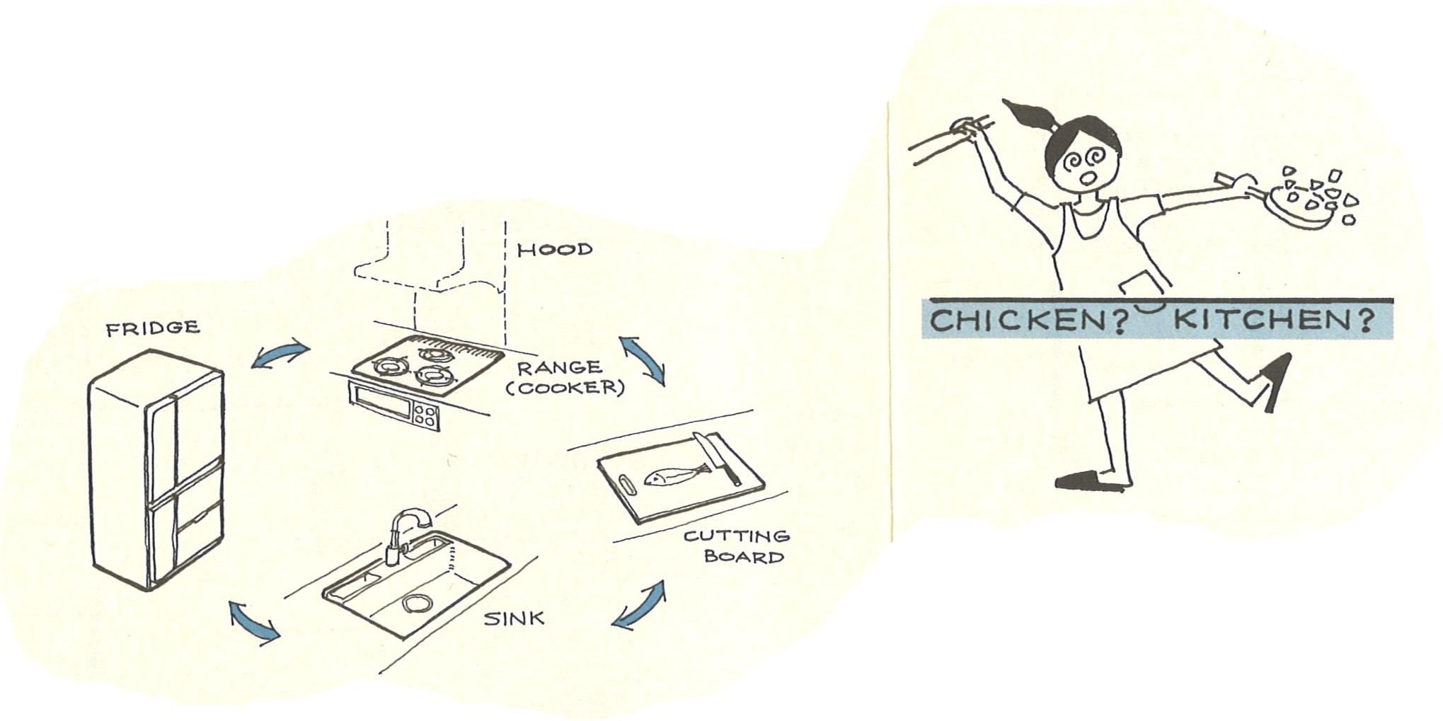 キッチン設備の流れ