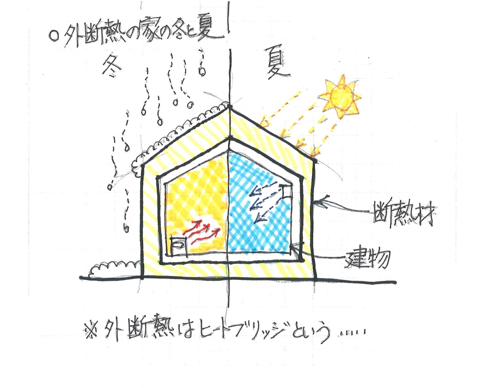 外断熱の家